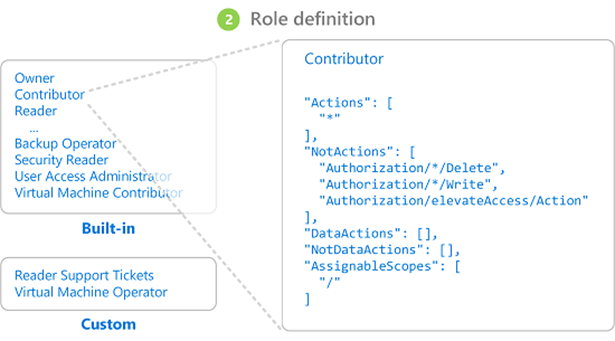 blog-azure-integration-01-azure-role-definition
