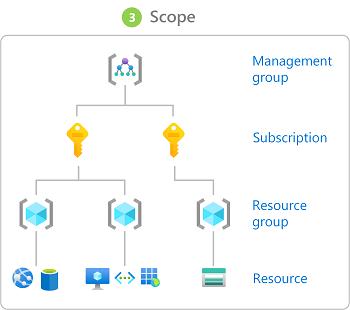 blog-azure-integration-03-assignment-scope