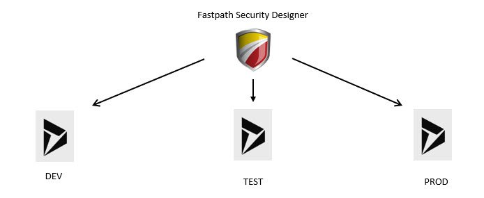 Fastpath Security Designer for D365FO
