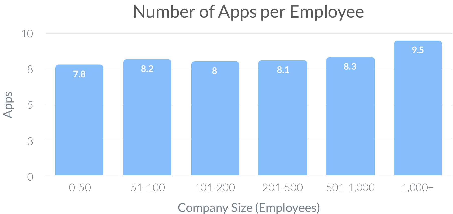 Number of Apps per Employee 2019