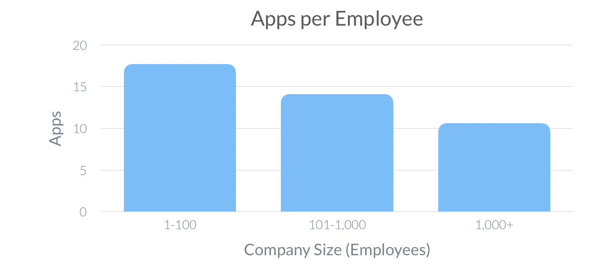Number of Apps per Employee 2020