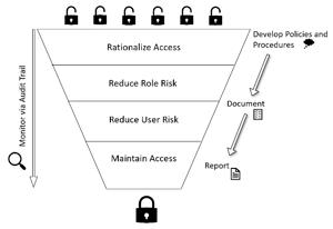 Establish Quality Access and Control
