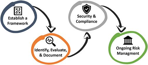 blog-sap-usual-suspects-05-customization-02-governance-n-monitor