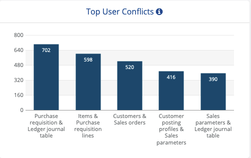 10-user conflict2