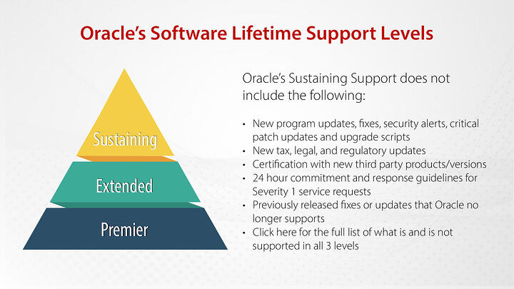 Oracle Software Lifetime