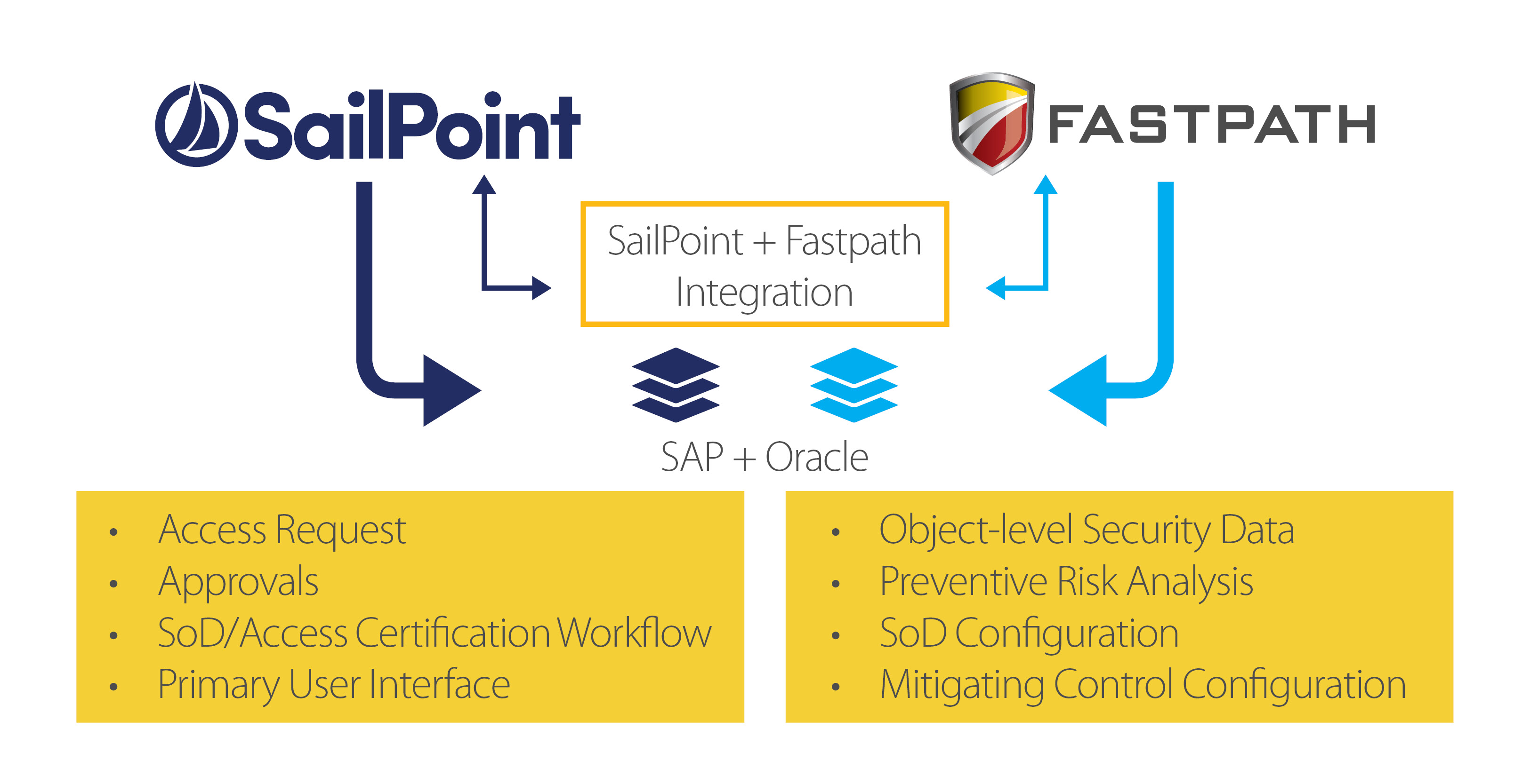SailPoint Fastpath Integration for Identity & Access Controls