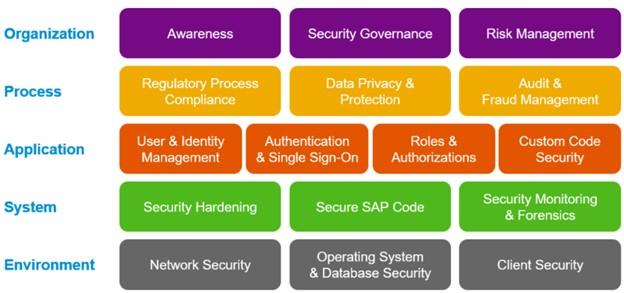 blog-sap-usual-suspects-risk-01-sap-secure-op-map