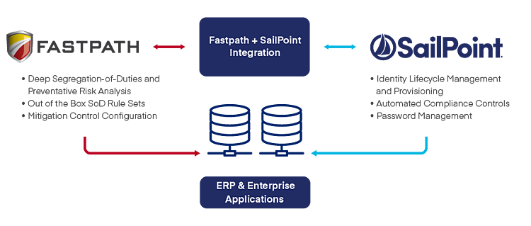 FastPath+SailPoint_Diagram